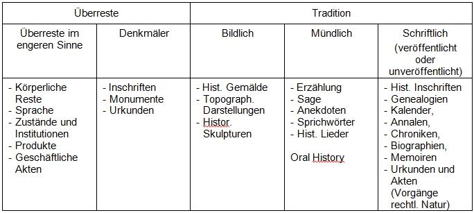 Tabelle Quellengattungne traditionell